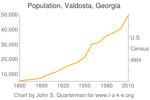 Increased population is using increasing resources