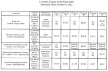 Lowndes County Solid Waste RFP Summary Sheet October 9, 2012