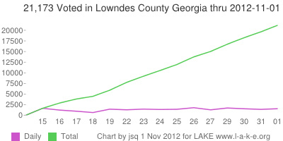 Daily and 21,173 Total voting in Lowndes County Georgia thru 1 November 2012