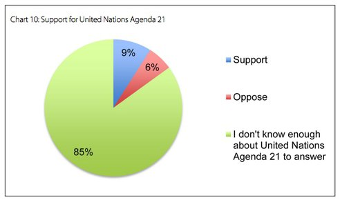 Few have heard of Agenda 21 and only 6% oppose it