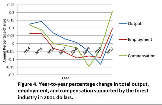 Figure 4. Year-to-year percentage change in total output, employment, and compensation supported by the forest industry in 2011 dollars.