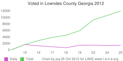 Daily and Total voting in Lowndes County Georgia by 25 October 2012