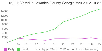 Daily and 15,006 Total voting in Lowndes County Georgia by 27 October 2012