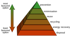 Diagram of the waste hierarchy