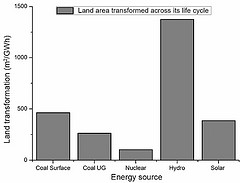 Figure 2: Life cycle land area per energy source
