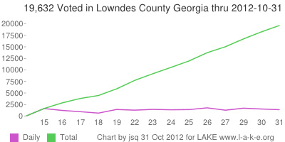 Daily and 19,632 Total voting in Lowndes County Georgia thru 31 October 2012