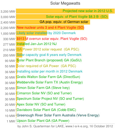 Solar Megawatts bar chart