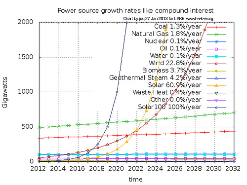 FERC 2012 power source gigawatts and growth rates projected 20 years