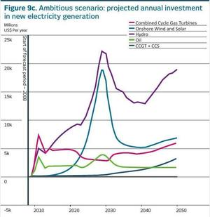 300x309 Ambitious scenario, in Financing the Future of Energy, by National Bank of Abu Dhabi, March 2015