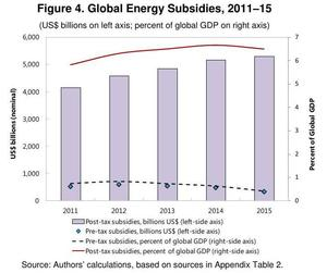300x251 Subsidies as percent of global GDP, in How Large Are Global Energy Subsidies?, by David Coady, Ian Parry, Louis Sears, and Baoping Shang, 1 May 2015