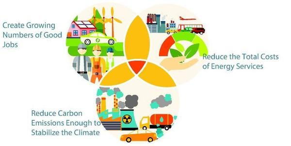 More Jobs, Less Cost, and Reduced Emissions through Clean Energy