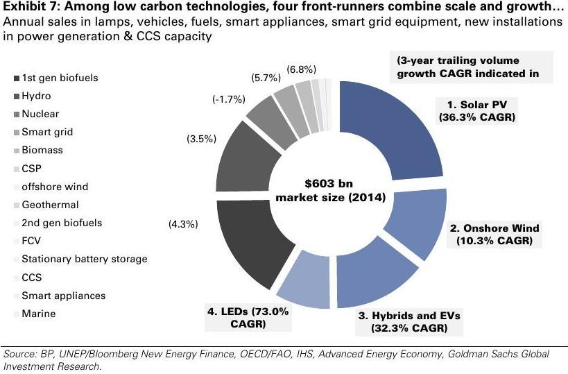 819x539 Four Front Runners, in The Low Carbon Economy, by Goldman Sachs, 30 November 2015