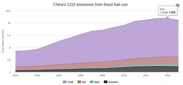 Chinas CO2 emissions from fossil fuel use