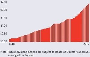 Dividends since 1948