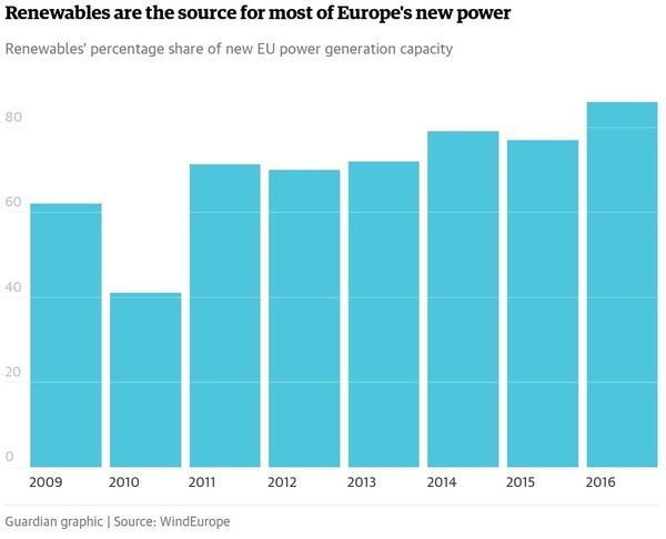 Renewable percentages 2009-2016