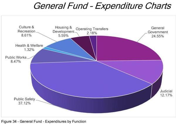 [General Fund Expenditures]