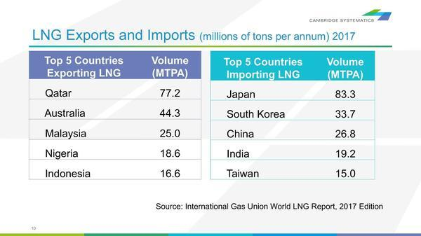 [LNG Exports and Imports (millions of tons per annum) 2017]
