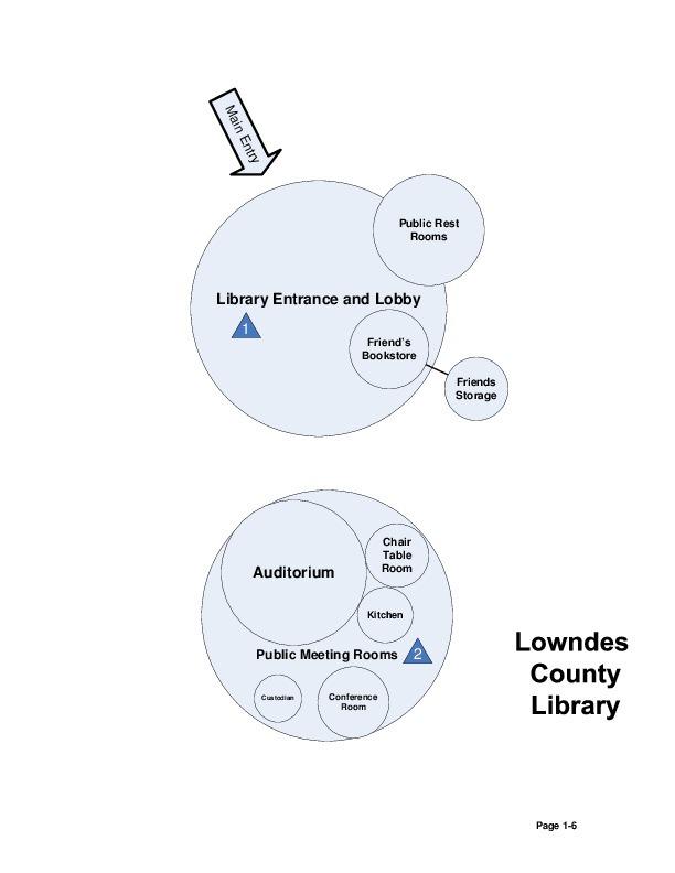 Visio Bubble Diagram 2